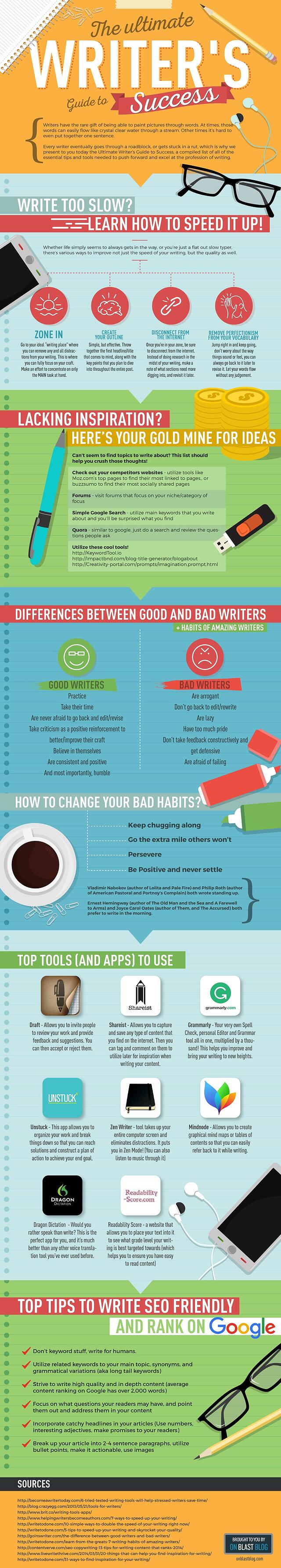 Infographic, How to become a successful copywriter, inbound marketing company in Brooklyn, copywriting, SEO,