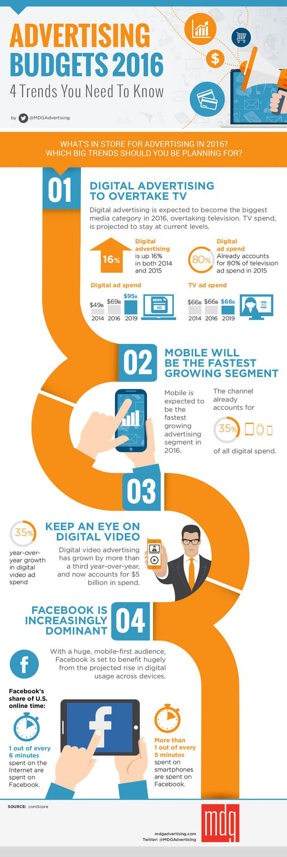 Visual trends in digital marketing, inbound marketing company in Brooklyn, SEO, inbound marketing, digital marketing, infographic